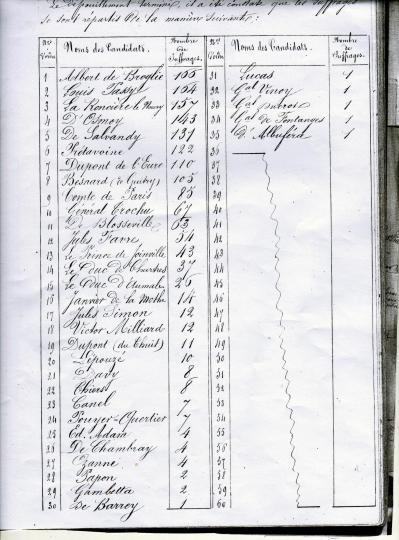 Election de huit deputes 1871