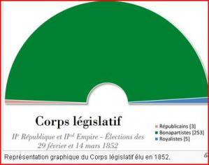Graphique elections 1852